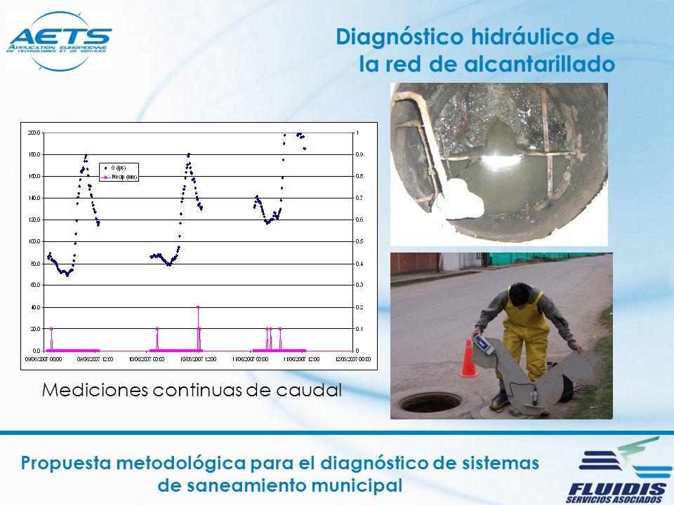 Diagnóstico hidráulico de la red de alcantarillado Propuesta metodológica para el diagnóstico de sistemas de saneamiento municipal Mediciones continuas de caudal