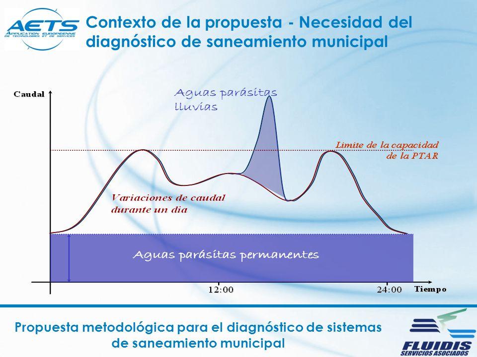Propuesta metodológica para el diagnóstico de sistemas de saneamiento municipal Contexto de la propuesta - Necesidad del diagnóstico de saneamiento municipal