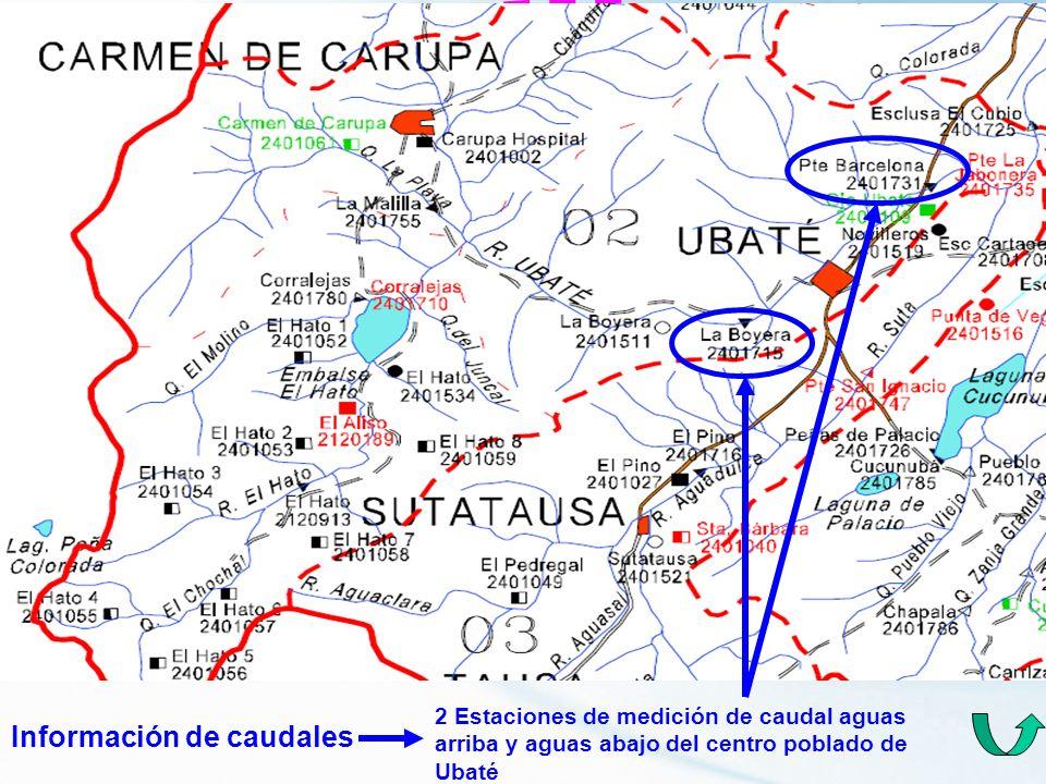 Información de caudales 2 Estaciones de medición de caudal aguas arriba y aguas abajo del centro poblado de Ubaté
