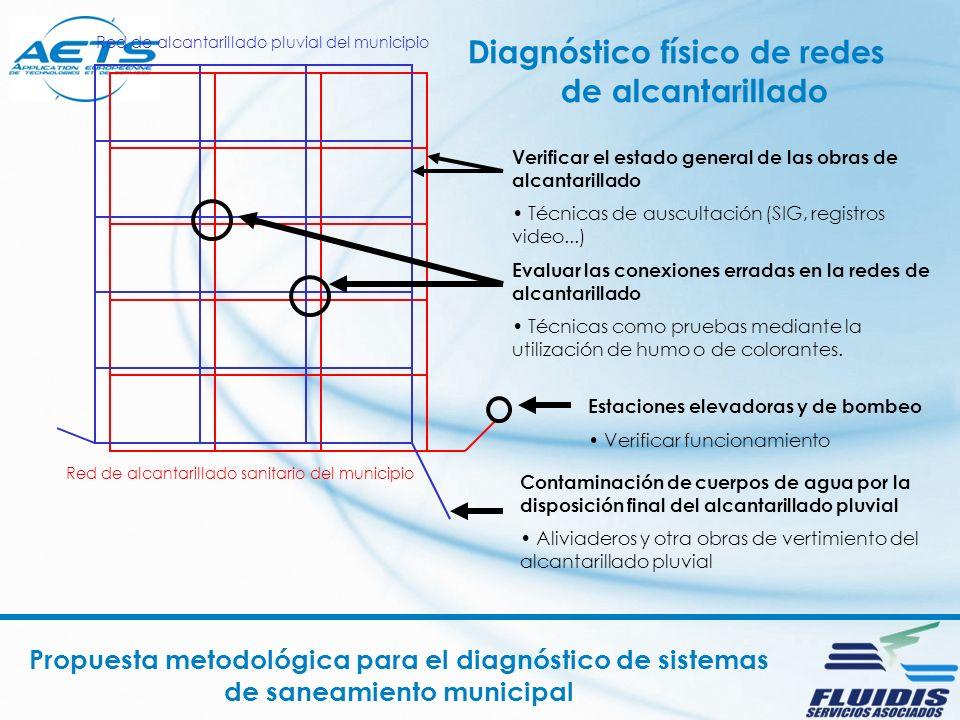 Diagnóstico físico de redes de alcantarillado Propuesta metodológica para el diagnóstico de sistemas de saneamiento municipal Inspeccion de los pozos de la red de alcantarillado municipal