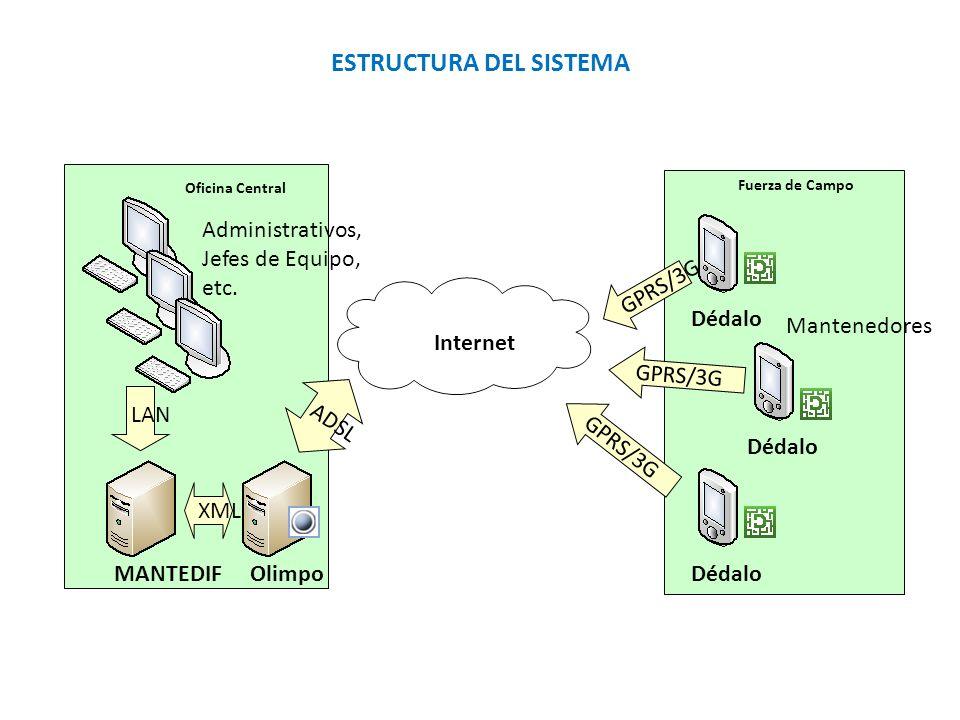 OlimpoMANTEDIF Dédalo Internet Administrativos, Jefes de Equipo, etc. LAN Mantenedores Dédalo GPRS/3G ADSL XML Oficina Central Fuerza de Campo ESTRUCT