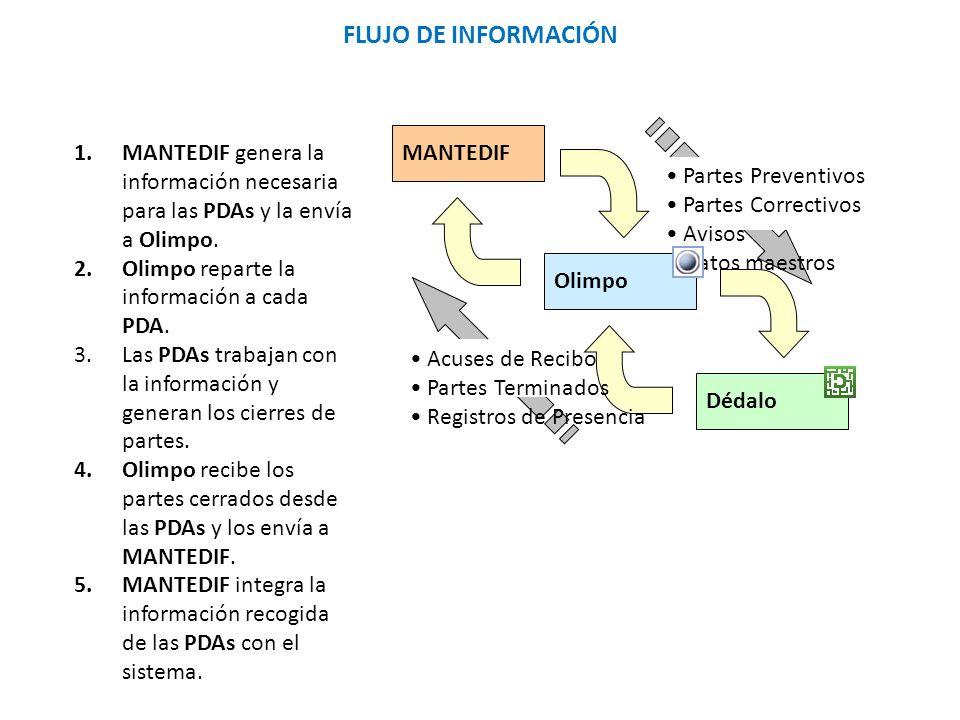 Partes Preventivos Partes Correctivos Avisos Datos maestros MANTEDIF Olimpo Dédalo Acuses de Recibo Partes Terminados Registros de Presencia FLUJO DE