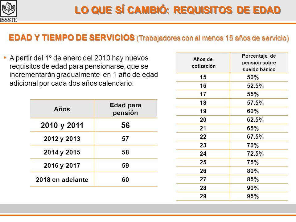 LO QUE SÍ CAMBIÓ: REQUISITOS DE EDAD A partir del 1º de enero del 2010 hay nuevos requisitos de edad para pensionarse por cesantía en edad avanzada, que se incrementarán gradualmente en 1 año de edad adicional por cada dos años calendario: Años Edad para pensión 2010 y 201161 2012 y 201362 2014 y 201563 2016 y 201764 2018 en adelante65 CESANTÍA EN EDAD AVANZADA (Trabajadores con 60 años y al menos 10 años de servicio) Al menos 10 años de servicio Años de edad Porcentaje de pensión sobre sueldo básico 6040% 6142% 6244% 6346% 6448% 65 o más50%