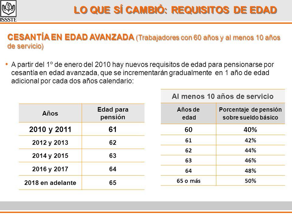 LO QUE SÍ CAMBIÓ: REQUISITOS DE EDAD A partir del 1º de enero del 2010 hay nuevos requisitos de edad para pensionarse por cesantía en edad avanzada, q