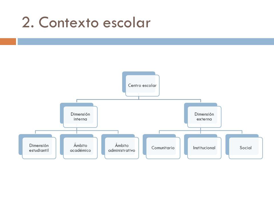 2. Contexto escolar Centro escolar Dimensión interna Dimensión estudiantil Ámbito académico Ámbito administrativo Dimensión externa ComunitarioInstitu