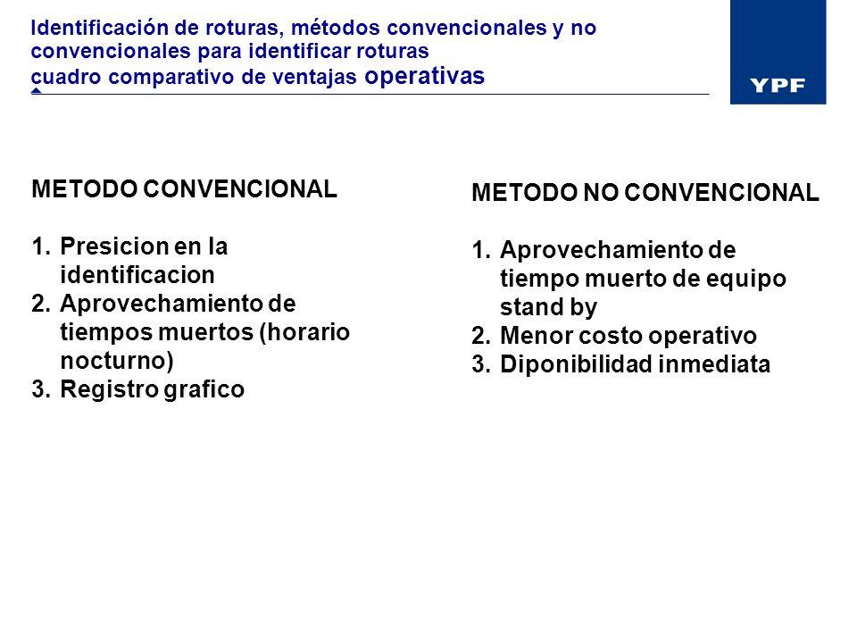 Identificación de roturas, métodos convencionales y no convencionales para identificar roturas cuadro comparativo de ventajas operativas METODO CONVEN