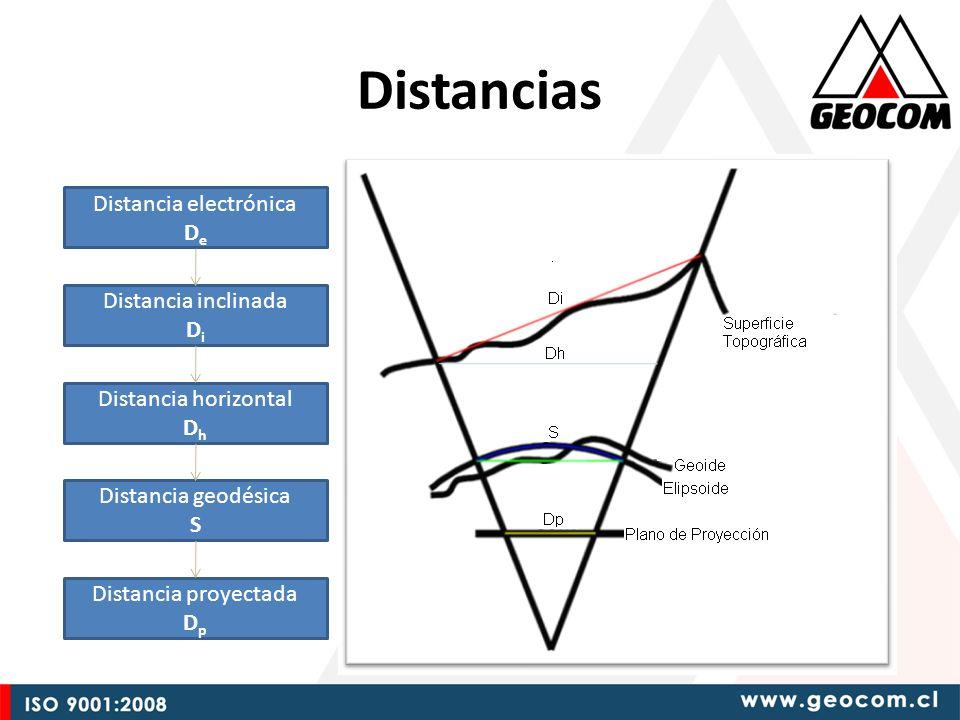 Distancias Distancia electrónica D e Distancia inclinada D i Distancia horizontal D h Distancia geodésica S Distancia proyectada D p