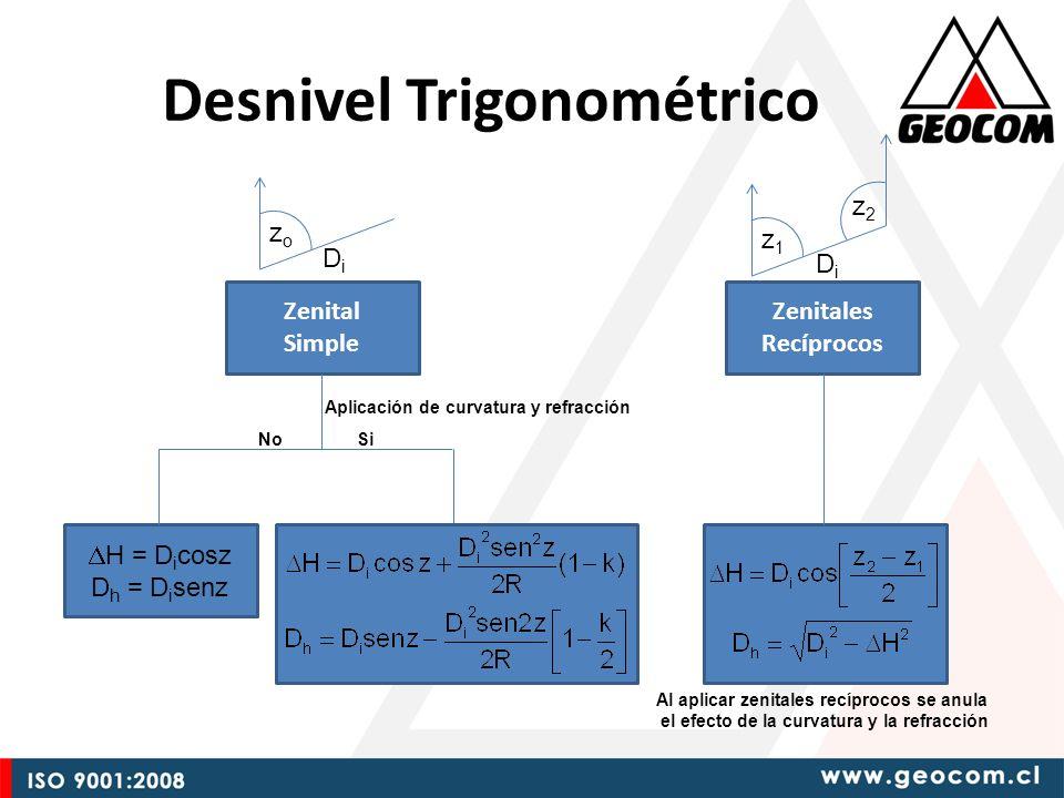 Zenital Simple Zenitales Recíprocos Aplicación de curvatura y refracción NoSi H = D i cosz D h = D i senz Al aplicar zenitales recíprocos se anula el efecto de la curvatura y la refracción zozo DiDi z1z1 z2z2 DiDi