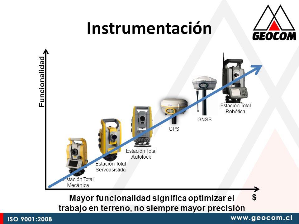 Examinación de Superficie Intervalo AH y AV Plano Rectangular Línea y Distancia al Eje Movimiento servoasistido de la estación con el objetivo de medir una dirección en particular y realizar una medición de distancia con el modo DR.