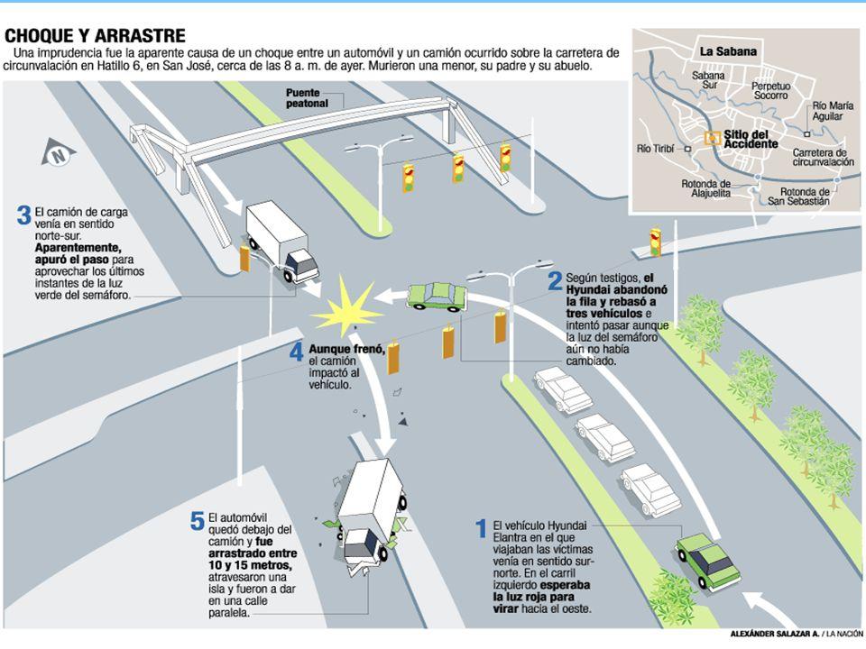 El conductor del automóvil, supuestamente, irrespetó la luz roja del semáforo por lo que fue impactado y arrastrado por un camión que iba en sentido c