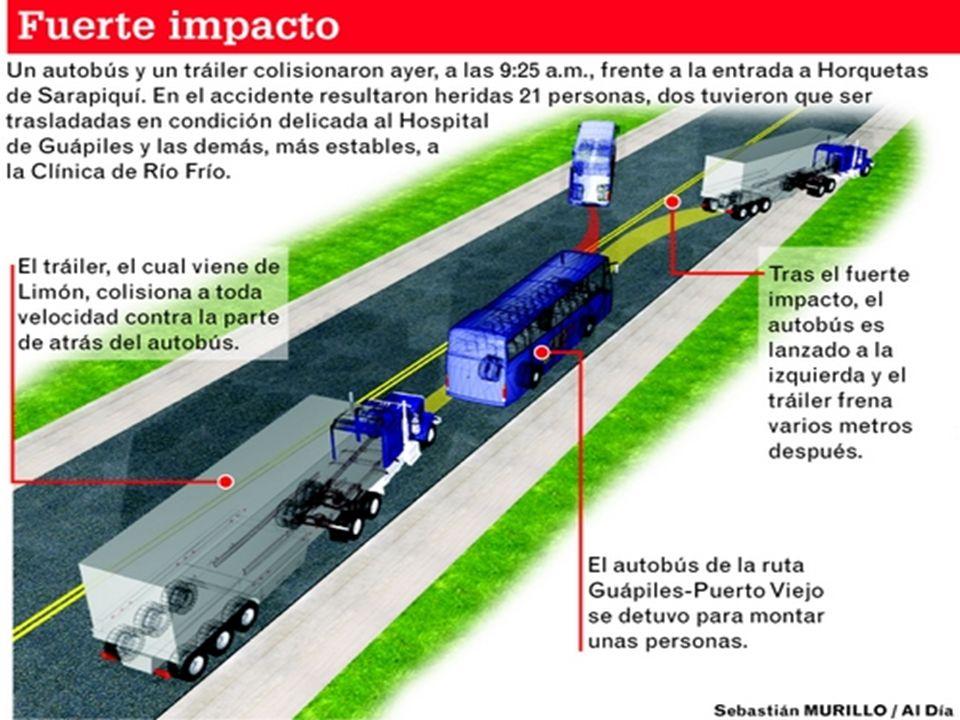 El autobús de la ruta Guápiles-Puerto Viejo de Sarapiquí, estaba parqueado a un lado de la calle en la entrada de Horquetas. El bus se disponía a arra