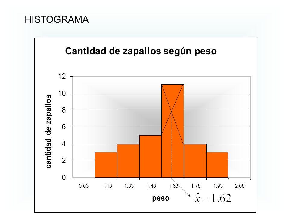 Cantidad de zapallos según peso 0 2 4 6 8 10 12 0.031.181.331.481.631.781.932.08 peso cantidad de zapallos HISTOGRAMA