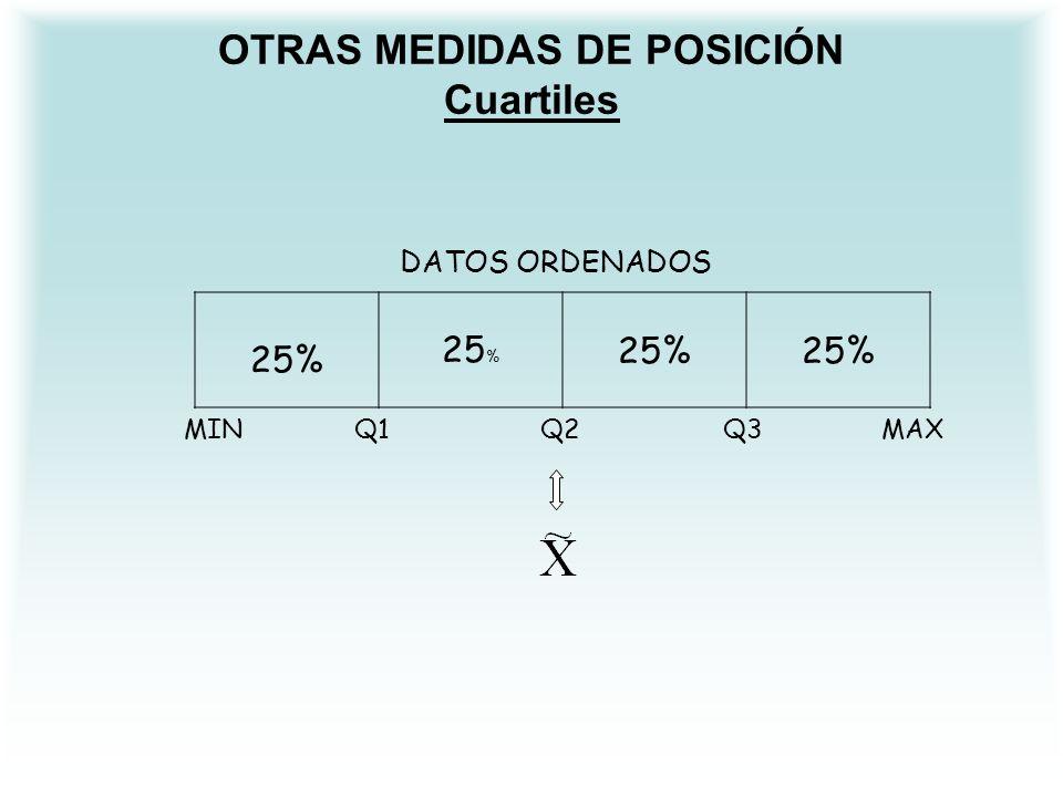 OTRAS MEDIDAS DE POSICIÓN Cuartiles DATOS ORDENADOS 25% MIN Q1 Q2 Q3 MAX