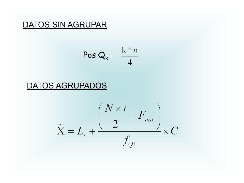 Pos Q k = DATOS SIN AGRUPAR DATOS AGRUPADOS