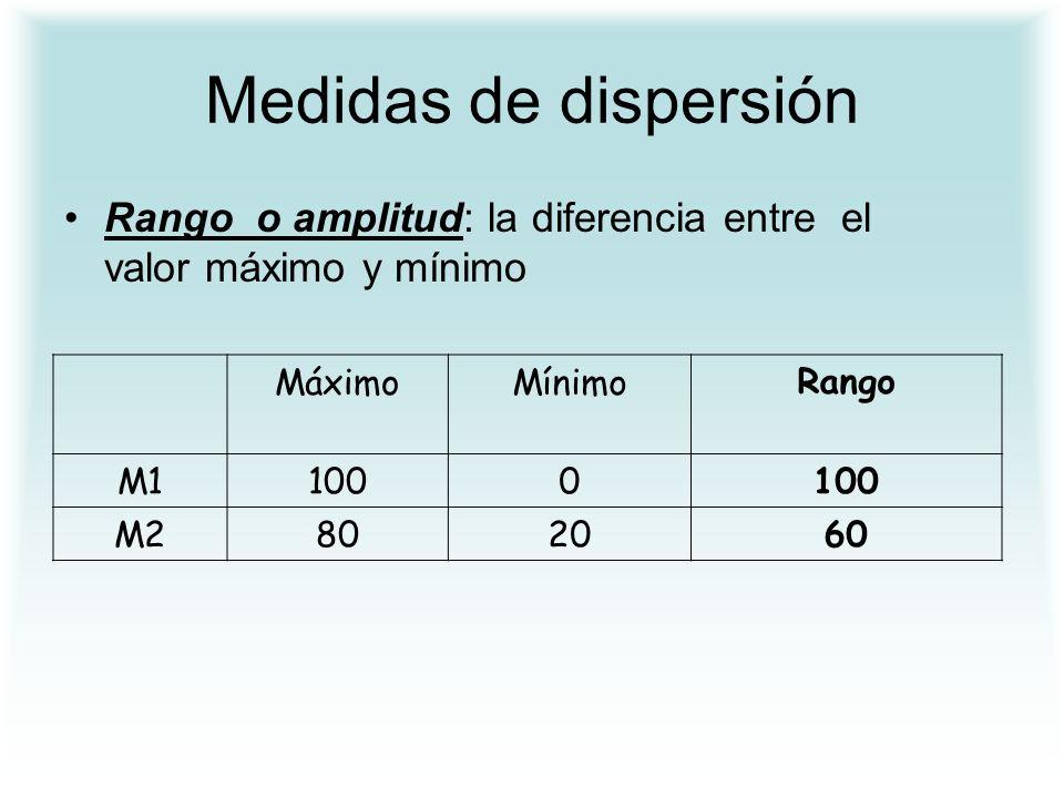 Medidas de dispersión Rango o amplitud: la diferencia entre el valor máximo y mínimo MáximoMínimoRango M11000 M2802060