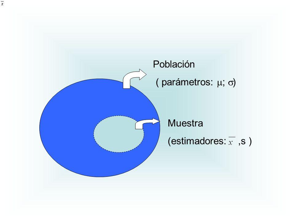Población ( parámetros: ; ) Muestra (estimadores:,s )