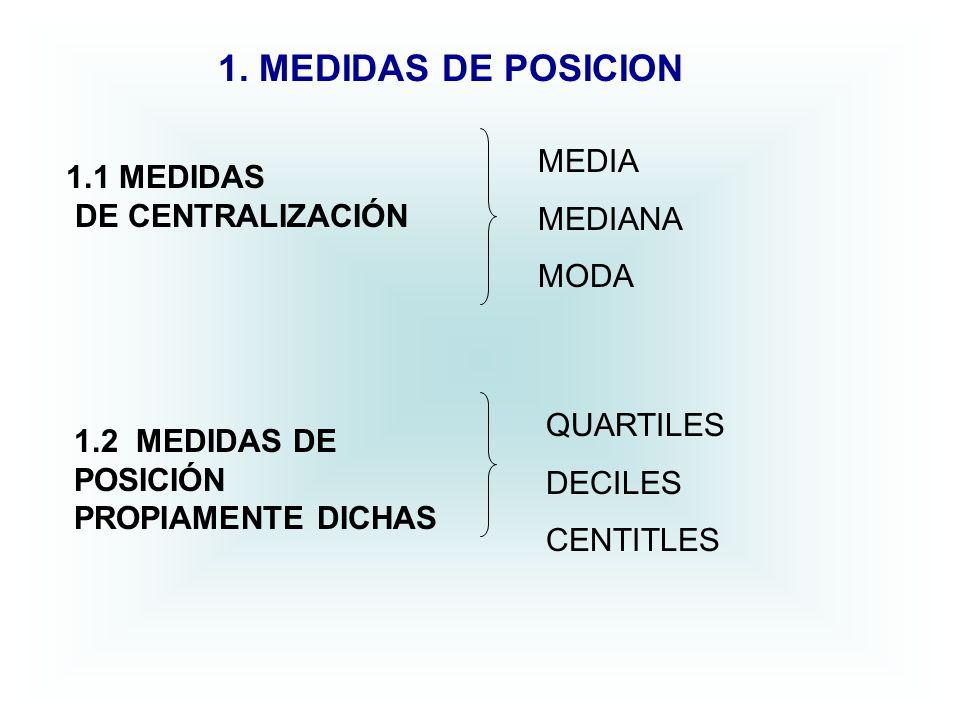 1. MEDIDAS DE POSICION 1.1 MEDIDAS DE CENTRALIZACIÓN 1.2 MEDIDAS DE POSICIÓN PROPIAMENTE DICHAS MEDIA MEDIANA MODA QUARTILES DECILES CENTITLES