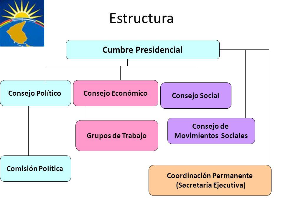 Estructura Consejo PolíticoConsejo Económico Grupos de Trabajo Cumbre Presidencial Consejo Social Consejo de Movimientos Sociales Coordinación Permane