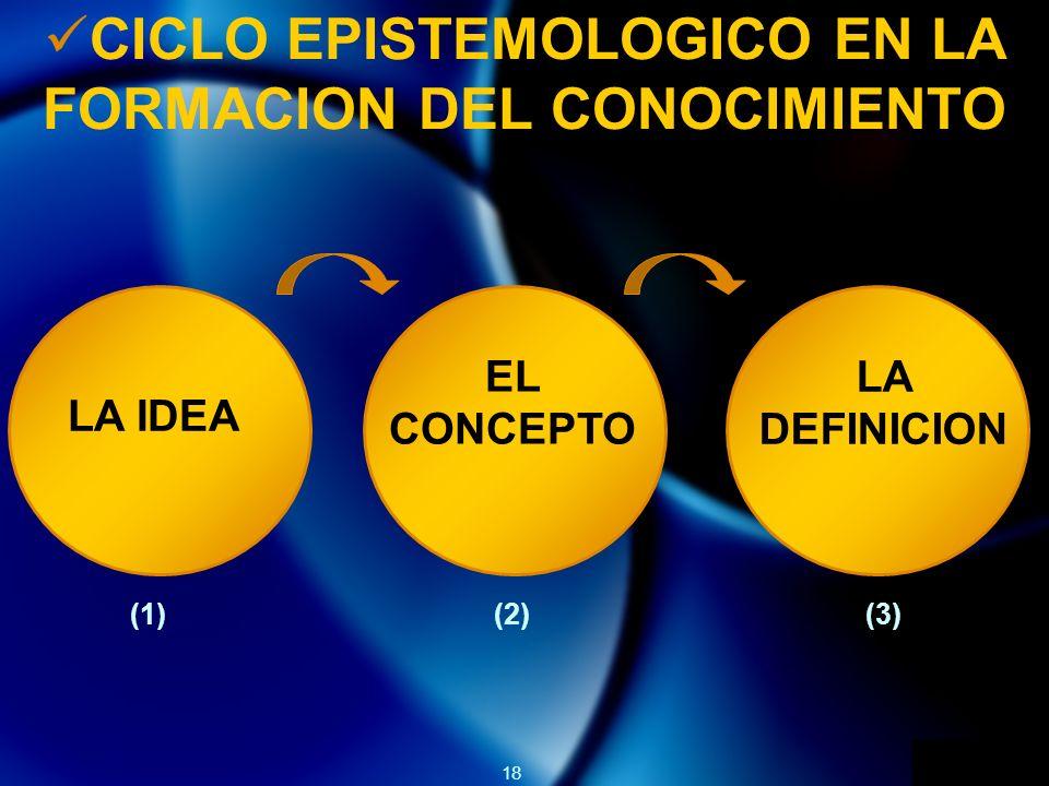 18 CICLO EPISTEMOLOGICO EN LA FORMACION DEL CONOCIMIENTO LA IDEA EL CONCEPTO LA DEFINICION (1)(2)(3)