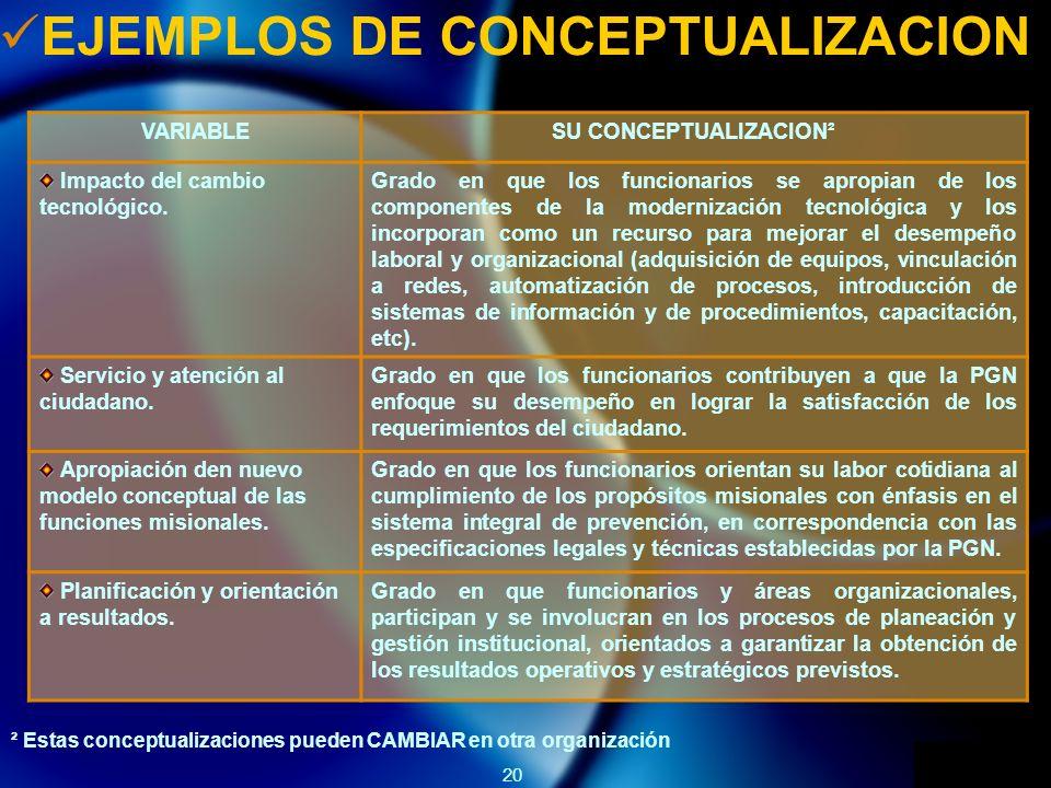 20 EJEMPLOS DE CONCEPTUALIZACION VARIABLESU CONCEPTUALIZACION² Impacto del cambio tecnológico.
