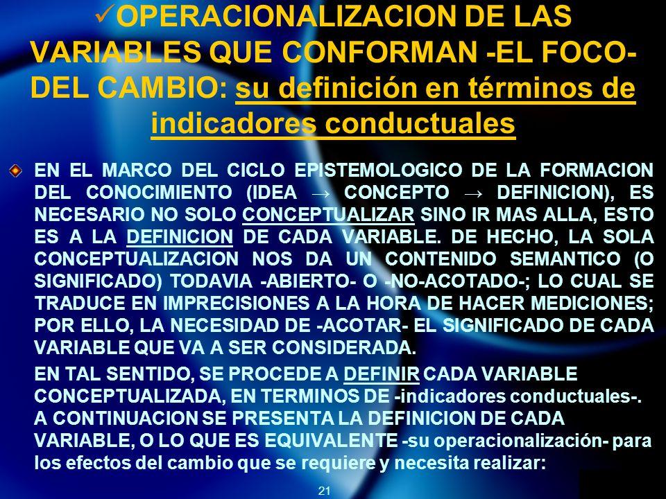 21 OPERACIONALIZACION DE LAS VARIABLES QUE CONFORMAN -EL FOCO- DEL CAMBIO: su definición en términos de indicadores conductuales EN EL MARCO DEL CICLO EPISTEMOLOGICO DE LA FORMACION DEL CONOCIMIENTO (IDEA CONCEPTO DEFINICION), ES NECESARIO NO SOLO CONCEPTUALIZAR SINO IR MAS ALLA, ESTO ES A LA DEFINICION DE CADA VARIABLE.