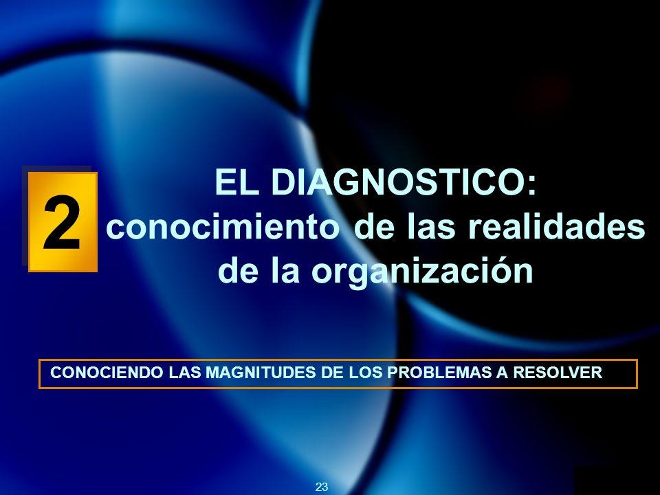 23 2 2 EL DIAGNOSTICO: conocimiento de las realidades de la organización CONOCIENDO LAS MAGNITUDES DE LOS PROBLEMAS A RESOLVER