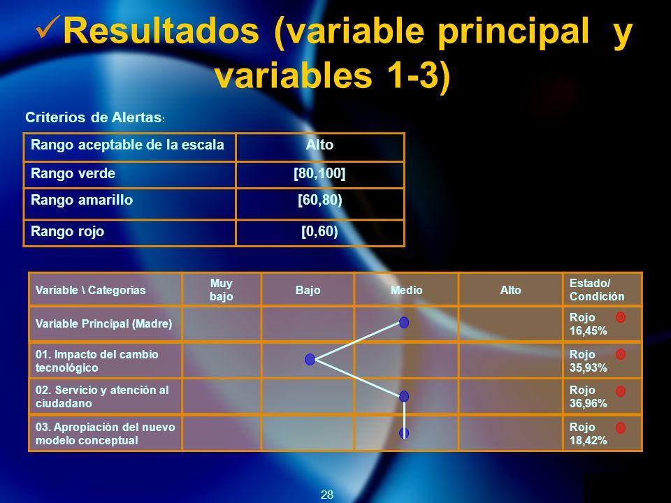 28 Resultados (variable principal y variables 1-3) Criterios de Alertas : Rango aceptable de la escalaAlto Rango verde[80,100] Rango amarillo[60,80) Rango rojo[0,60) Variable \ Categorías Muy bajo BajoMedioAlto Estado/ Condición Variable Principal (Madre) Rojo 16,45% 01.