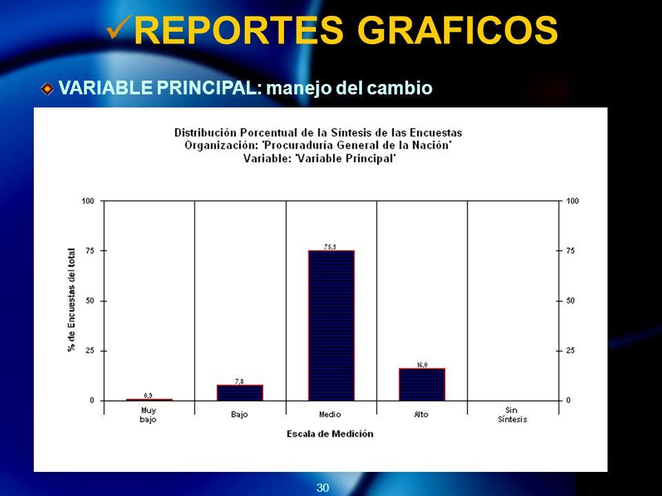 30 REPORTES GRAFICOS VARIABLE PRINCIPAL: manejo del cambio