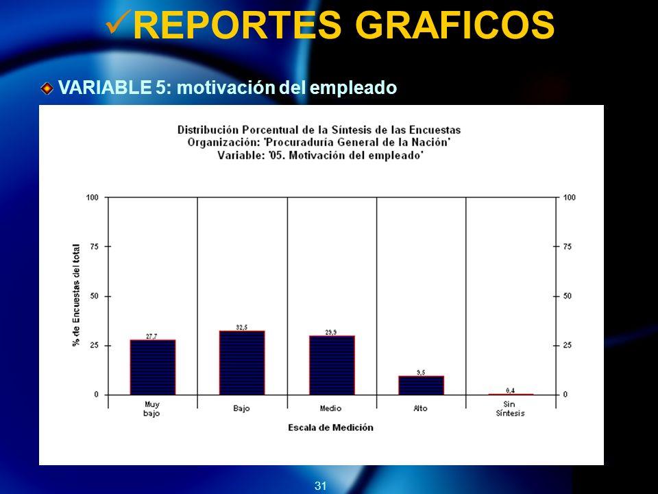 31 REPORTES GRAFICOS VARIABLE 5: motivación del empleado