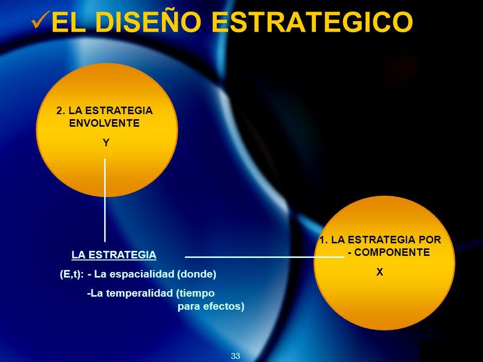 33 EL DISEÑO ESTRATEGICO 2. LA ESTRATEGIA ENVOLVENTE Y 1. LA ESTRATEGIA POR - COMPONENTE X LA ESTRATEGIA (E,t): - La espacialidad (donde) -La temperal