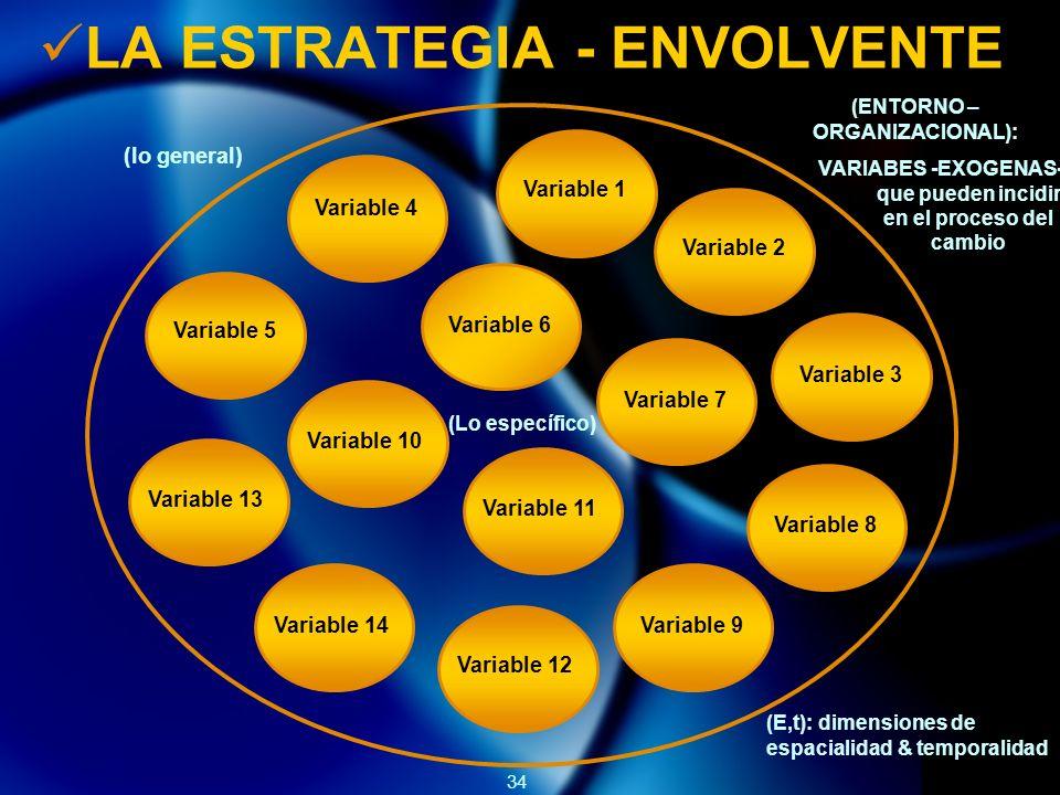 34 LA ESTRATEGIA - ENVOLVENTE Variable 1 Variable 2 Variable 3 Variable 4 Variable 5 Variable 6 Variable 7 Variable 8 Variable 9 Variable 10 Variable 11 Variable 12 Variable 14 Variable 13 (lo general) (ENTORNO – ORGANIZACIONAL): VARIABES -EXOGENAS- que pueden incidir en el proceso del cambio (E,t): dimensiones de espacialidad & temporalidad (Lo específico)