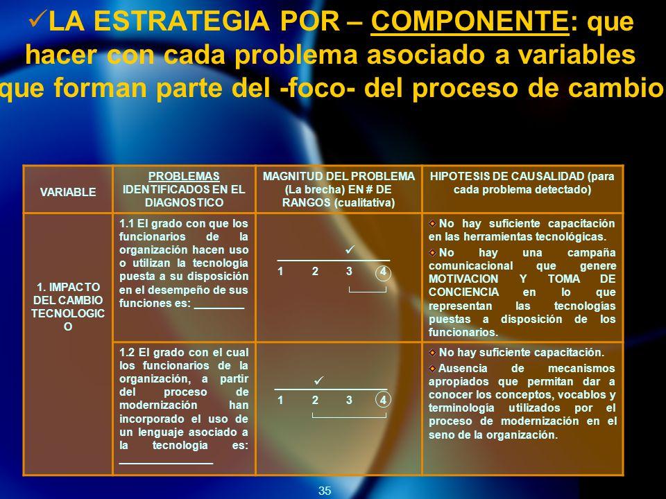 35 LA ESTRATEGIA POR – COMPONENTE: que hacer con cada problema asociado a variables que forman parte del -foco- del proceso de cambio VARIABLE PROBLEMAS IDENTIFICADOS EN EL DIAGNOSTICO MAGNITUD DEL PROBLEMA (La brecha) EN # DE RANGOS (cualitativa) HIPOTESIS DE CAUSALIDAD (para cada problema detectado) 1.