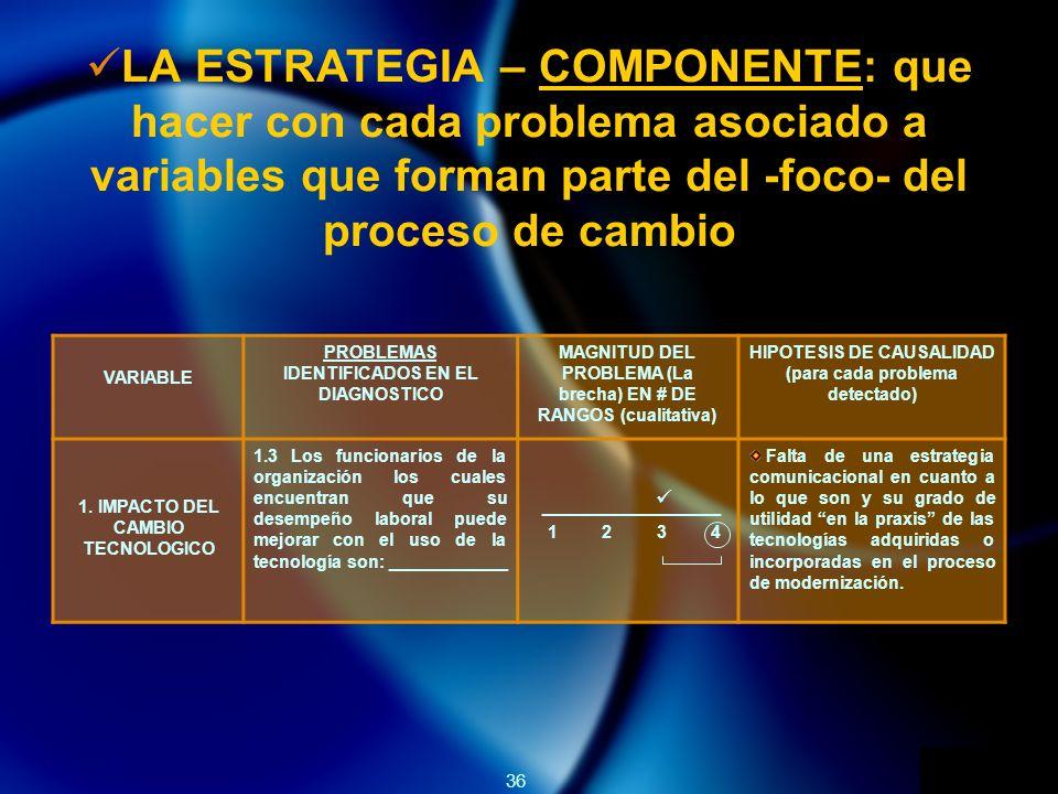 36 LA ESTRATEGIA – COMPONENTE: que hacer con cada problema asociado a variables que forman parte del -foco- del proceso de cambio VARIABLE PROBLEMAS IDENTIFICADOS EN EL DIAGNOSTICO MAGNITUD DEL PROBLEMA (La brecha) EN # DE RANGOS (cualitativa) HIPOTESIS DE CAUSALIDAD (para cada problema detectado) 1.