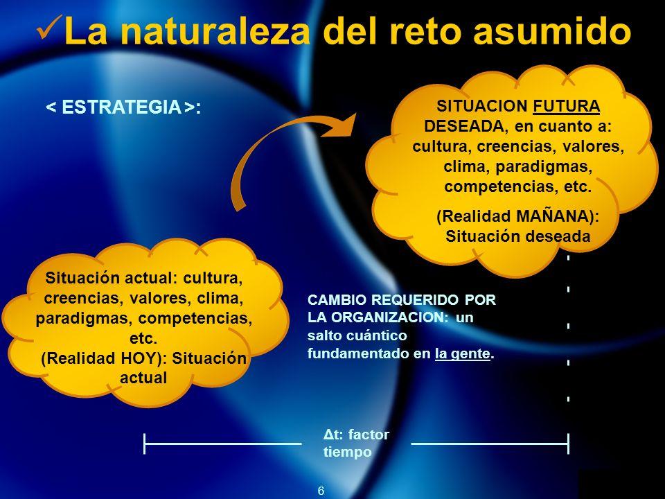 6 La naturaleza del reto asumido Situación actual: cultura, creencias, valores, clima, paradigmas, competencias, etc. (Realidad HOY): Situación actual