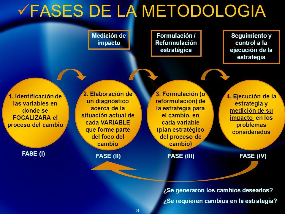 8 FASES DE LA METODOLOGIA 1. Identificación de las variables en donde se FOCALIZARA el proceso del cambio 2. Elaboración de un diagnóstico acerca de l