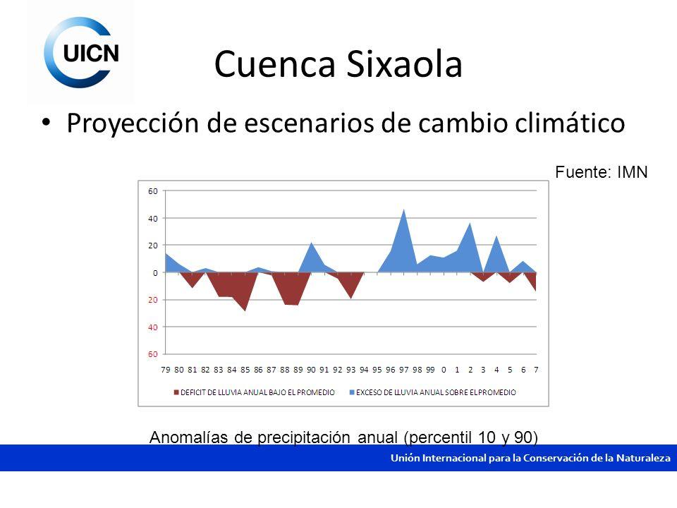 Unión Internacional para la Conservación de la Naturaleza Cuenca Sixaola Proyección de escenarios de cambio climático Fuente: IMN Anomalías de precipi