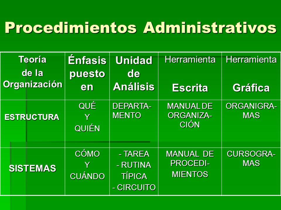 Procedimientos Administrativos Teoría de la Organización Énfasis puesto en Unidad de Análisis HerramientaEscritaHerramientaGráfica ESTRUCTURAQUÉYQUIÉN DEPARTA- MENTO MANUAL DE ORGANIZA- CIÓN ORGANIGRA- MAS SISTEMASCÓMOYCUÁNDO - TAREA - RUTINA TÍPICA - CIRCUITO MANUAL DE PROCEDI- MIENTOS CURSOGRA- MAS