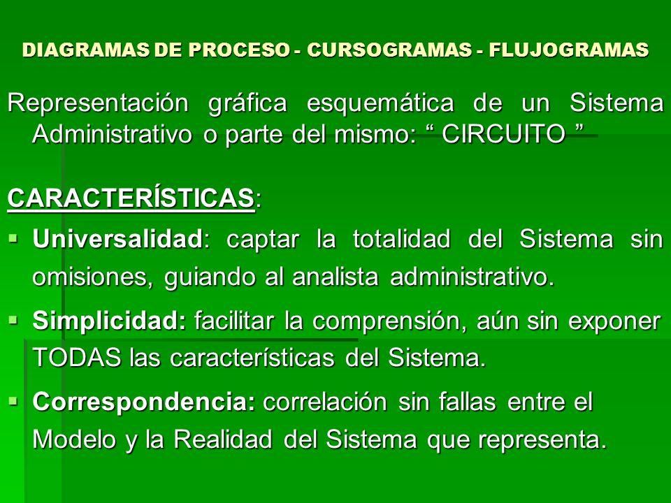 DIAGRAMAS DE PROCESO - CURSOGRAMAS - FLUJOGRAMAS Representación gráfica esquemática de un Sistema Administrativo o parte del mismo: CIRCUITO Represent