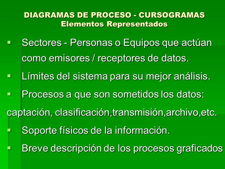 DIAGRAMAS DE PROCESO - CURSOGRAMAS Elementos Representados Sectores - Personas o Equipos que actúan como emisores / receptores de datos. Sectores - Pe
