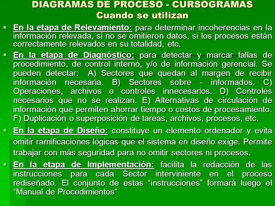 DIAGRAMAS DE PROCESO - CURSOGRAMAS Cuando se utilizan En la etapa de Relevamiento: para determinar incoherencias en la información relevada, si no se omitieron datos, si los procesos están correctamente relevados en su totalidad, etc.