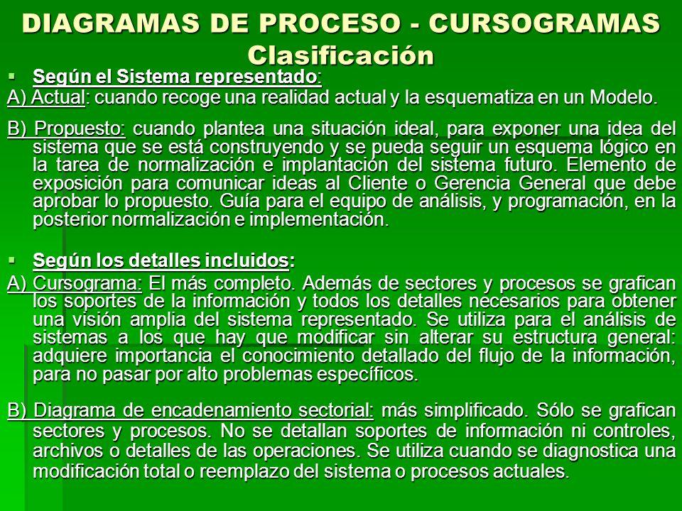 DIAGRAMAS DE PROCESO - CURSOGRAMAS Clasificación Según el Sistema representado: Según el Sistema representado: A) Actual: cuando recoge una realidad actual y la esquematiza en un Modelo.