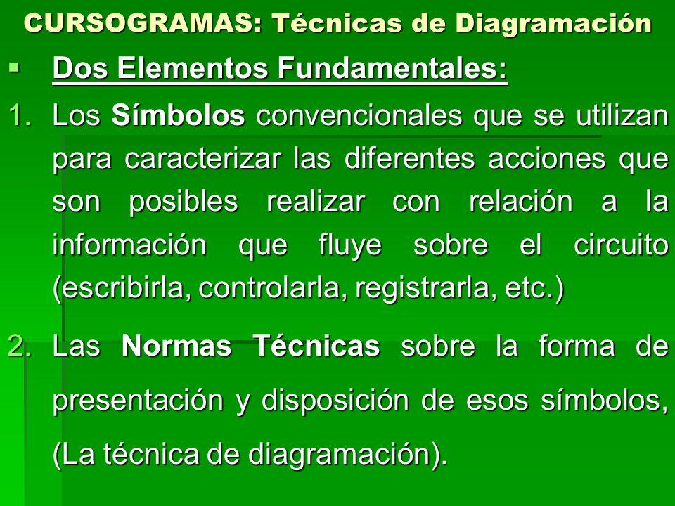 CURSOGRAMAS: Técnicas de Diagramación Dos Elementos Fundamentales: Dos Elementos Fundamentales: 1.Los Símbolos convencionales que se utilizan para car