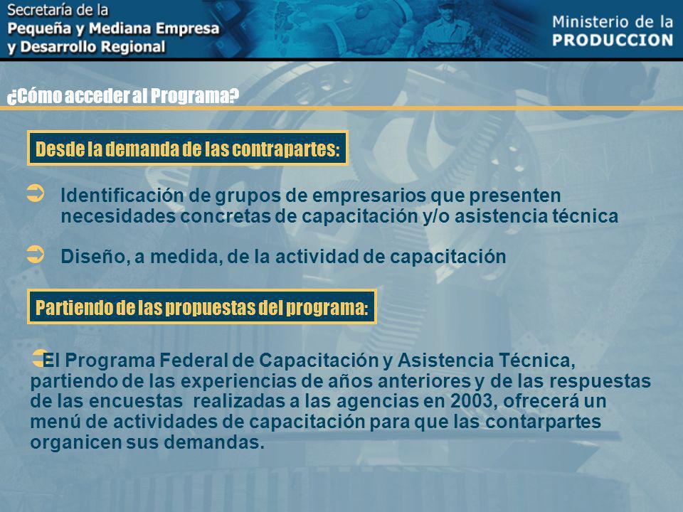 1.Actividades de capacitación para PyMEs Programa de actividades: 2.