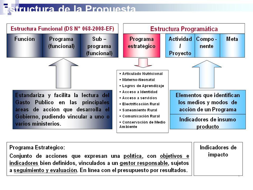 Estructura de la Propuesta …