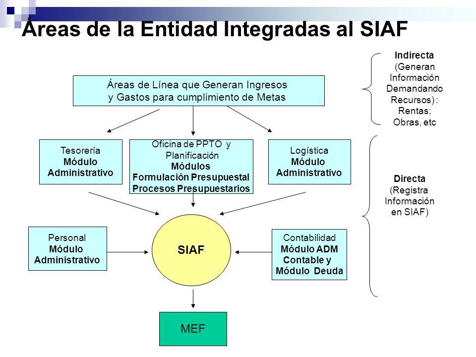 Áreas de la Entidad Integradas al SIAF SIAF Contabilidad Módulo ADM Contable y Módulo Deuda Personal Módulo Administrativo MEF Directa (Registra Infor