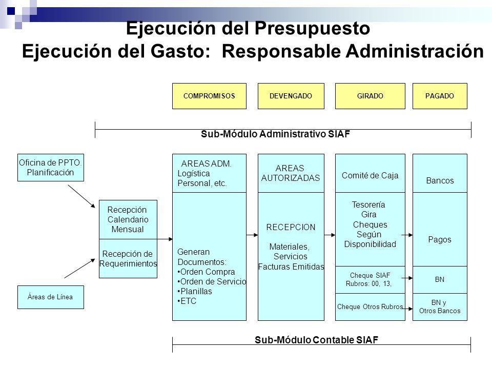 Ejecución del Presupuesto Ejecución del Gasto: Responsable Administración Oficina de PPTO. Planificación Áreas de Línea Recepción de Requerimientos Re