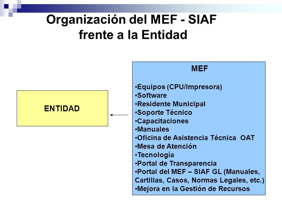 Organización del MEF - SIAF frente a la Entidad ENTIDAD MEF Equipos (CPU/Impresora) Software Residente Municipal Soporte Técnico Capacitaciones Manual