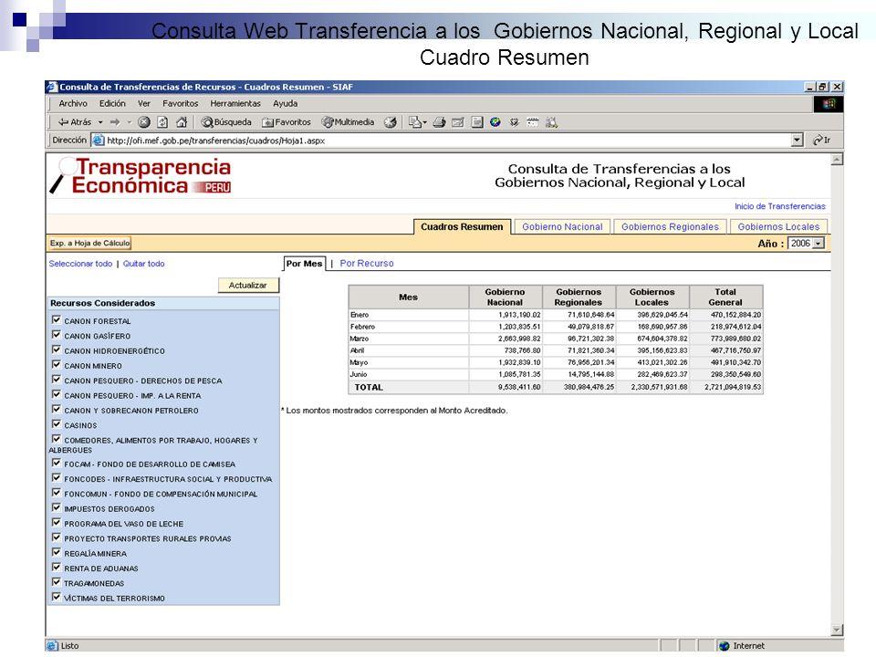 Consulta Web Transferencia a los Gobiernos Nacional, Regional y Local Cuadro Resumen
