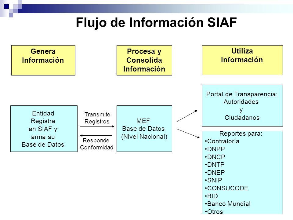 Flujo de Información SIAF Genera Información Procesa y Consolida Información Utiliza Información Entidad Registra en SIAF y arma su Base de Datos MEF