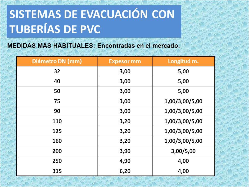 SISTEMAS DE EVACUACIÓN CON TUBERÍAS DE PVC MEDIDAS MÁS HABITUALES: Encontradas en el mercado. Diámetro DN (mm)Expesor mmLongitud m. 323,005,00 403,005